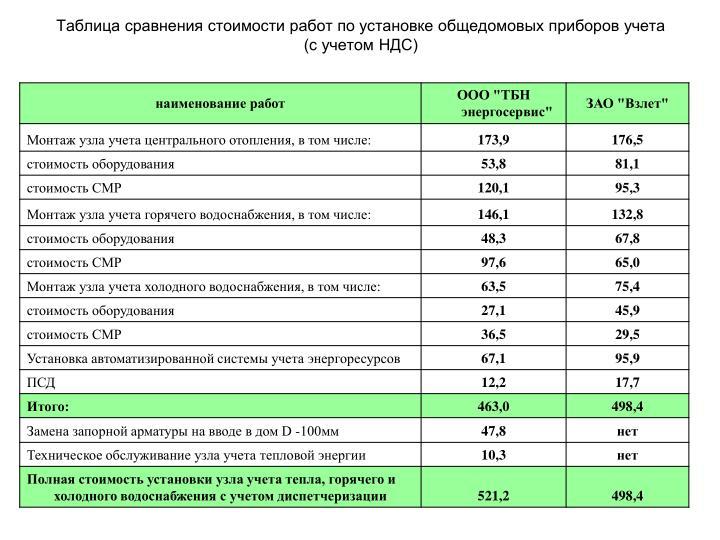 Таблица сравнения стоимости работ по установке общедомовых приборов учета