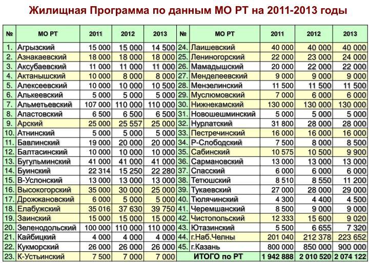 Жилищная Программа по данным МО РТ на 2011-2013 годы