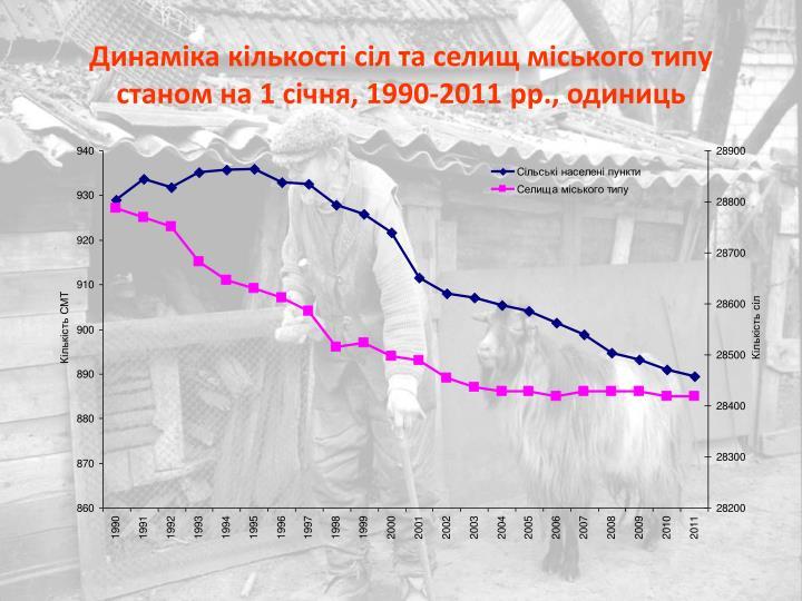 Динаміка кількості сіл та селищ міського типу станом на 1 січня, 1990-2011 рр., одиниць