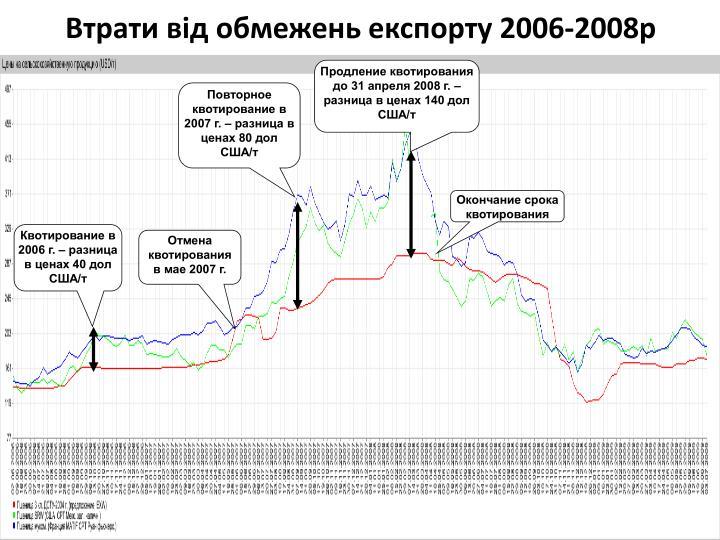 Втрати від обмежень експорту 2006-2008р