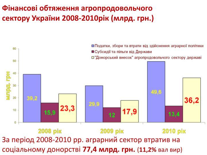 Фінансові обтяження агропродовольчого сектору України 2008-2010рік