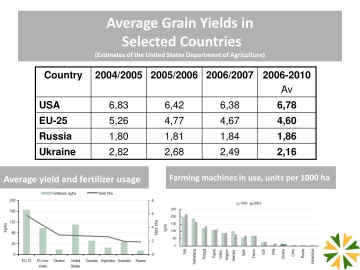 Average Grain Yields in