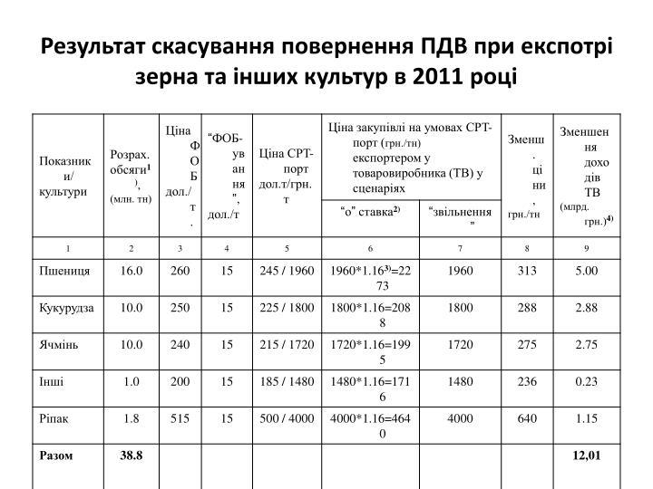 Результат скасування повернення ПДВ при експотрі зерна та інших культур в 2011 році