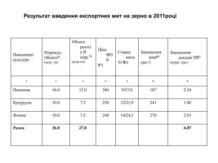 Результат введення експортних мит на зерно в 2011році
