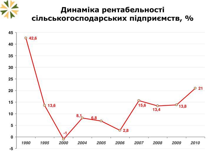 Динаміка рентабельності сільськогосподарських підприємств, %