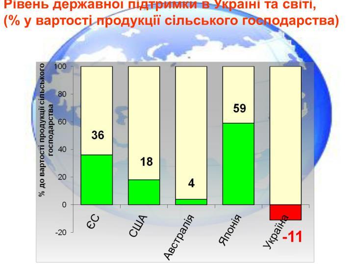 Рівень державної підтримки в Україні та світі,