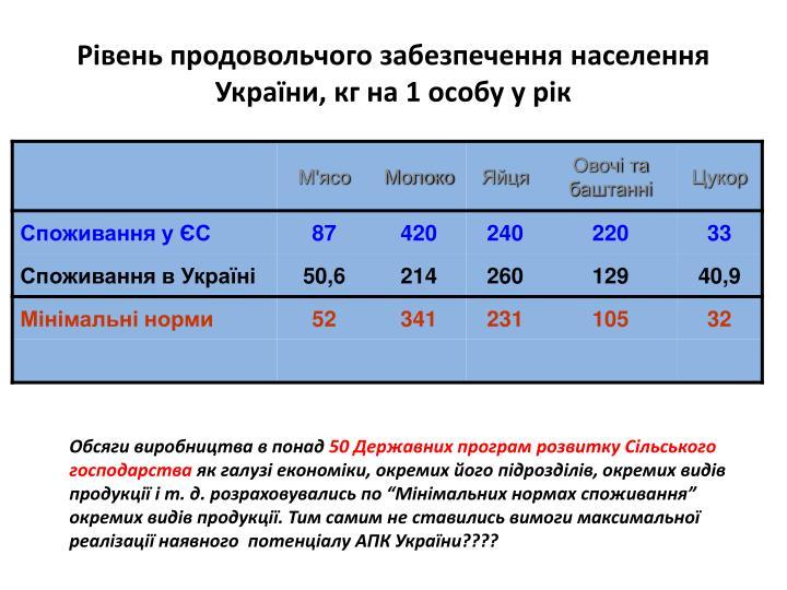 Рівень продовольчого забезпечення населення України, кг на 1 особу у рік