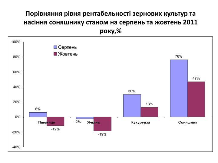 Порівняння рівня рентабельності зернових культур та насіння соняшнику станом на серпень та жовтень 2011 року,%