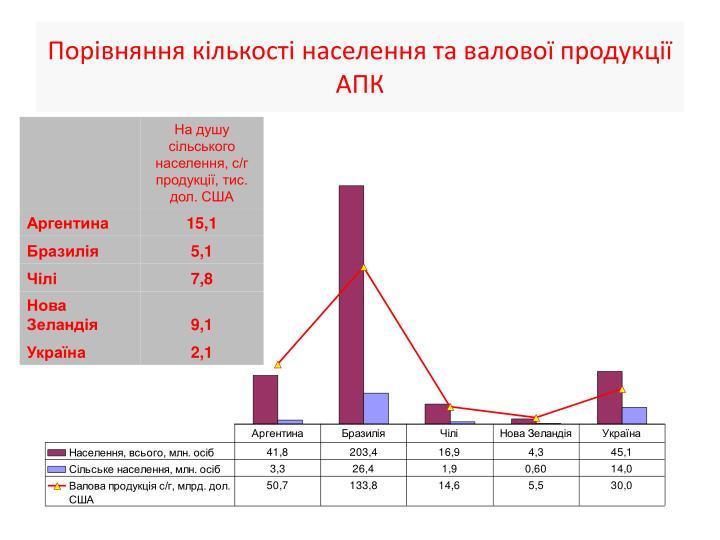 Порівняння кількості населення та валової продукції АПК