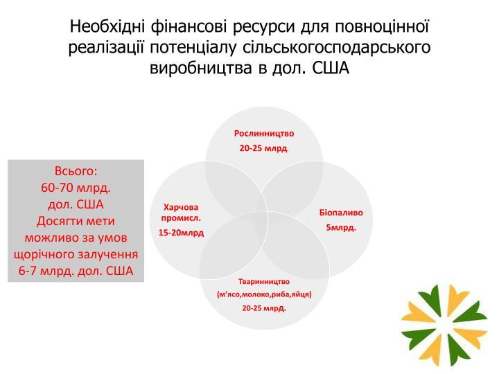 Необхідні фінансові ресурси для повноцінної реалізації потенціалу сільськогосподарського виробництва