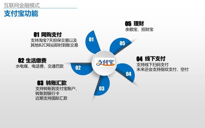 互联网金融模式