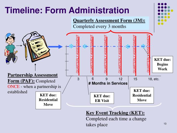 Timeline: Form Administration