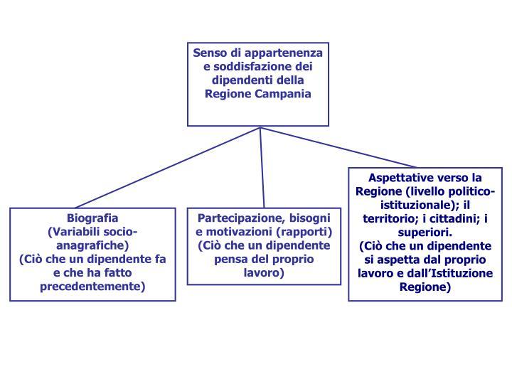 Senso di appartenenza e soddisfazione dei dipendenti della Regione Campania