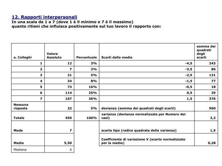 12. Rapporti interpersonali