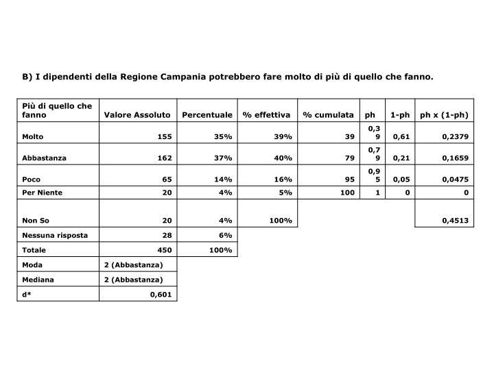 B) I dipendenti della Regione Campania potrebbero fare molto di più di quello che fanno.
