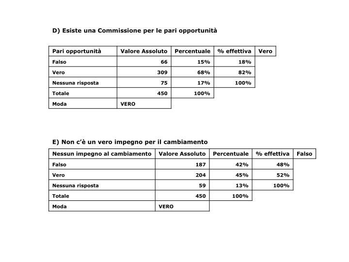 D) Esiste una Commissione per le pari opportunità