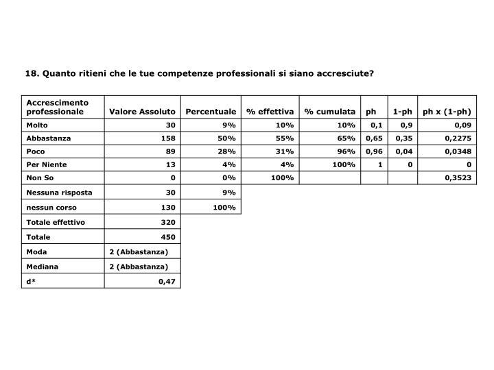 18. Quanto ritieni che le tue competenze professionali si siano accresciute?