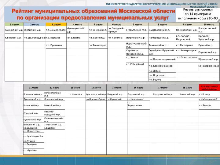 Рейтинг муниципальных образований Московской области