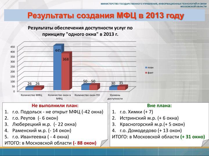 Результаты создания МФЦ в 2013 году