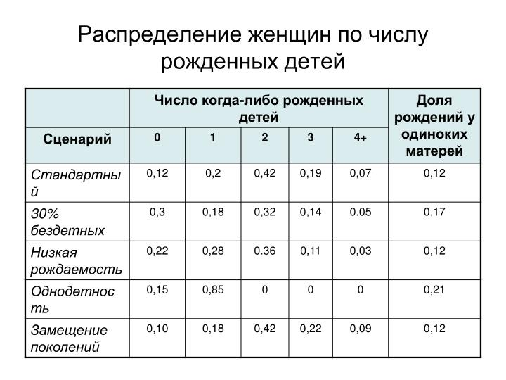 Распределение женщин по числу рожденных детей