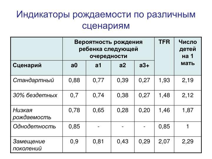 Индикаторы рождаемости по различным сценариям