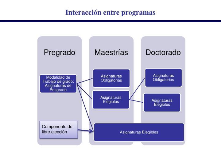 Interacción entre programas