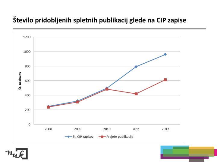 Število pridobljenih spletnih publikacij glede na CIP zapise
