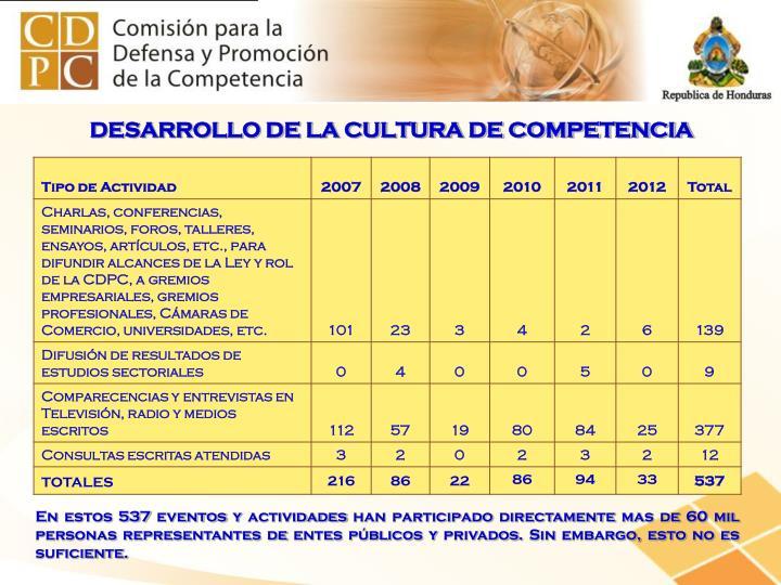 DESARROLLO DE LA CULTURA DE COMPETENCIA