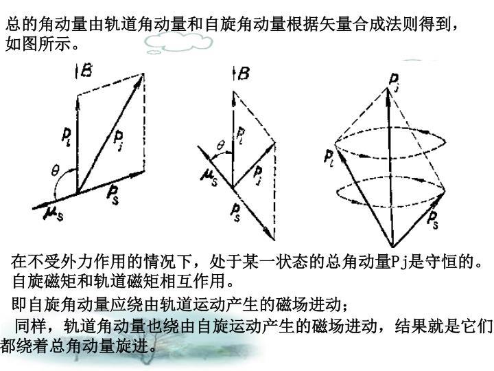 总的角动量由轨道角动量和自旋角动量根据矢量合成法则得到,如图所示