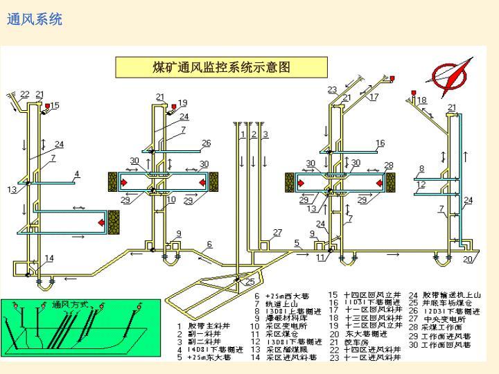 煤矿通风监控系统示意图