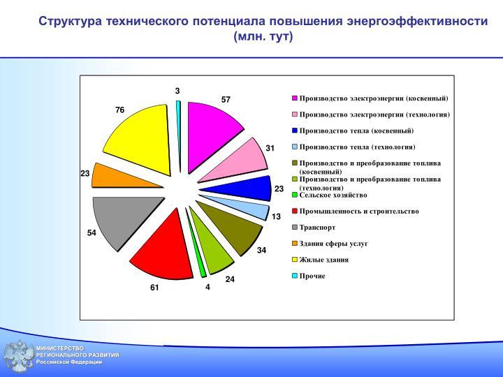 Структура технического потенциала повышения энергоэффективности