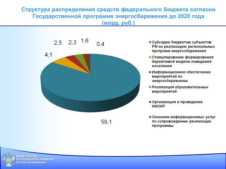 Структура распределения средств федерального бюджета согласно Государственной программе энергосбережения