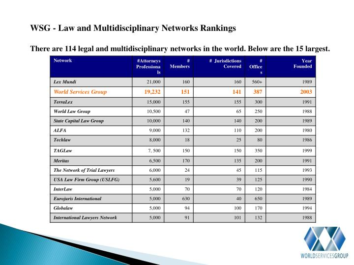WSG - Law and Multidisciplinary Networks Rankings