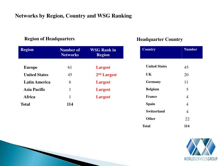 Networks by Region, Country and WSG Ranking