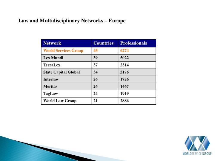 Law and Multidisciplinary Networks – Europe
