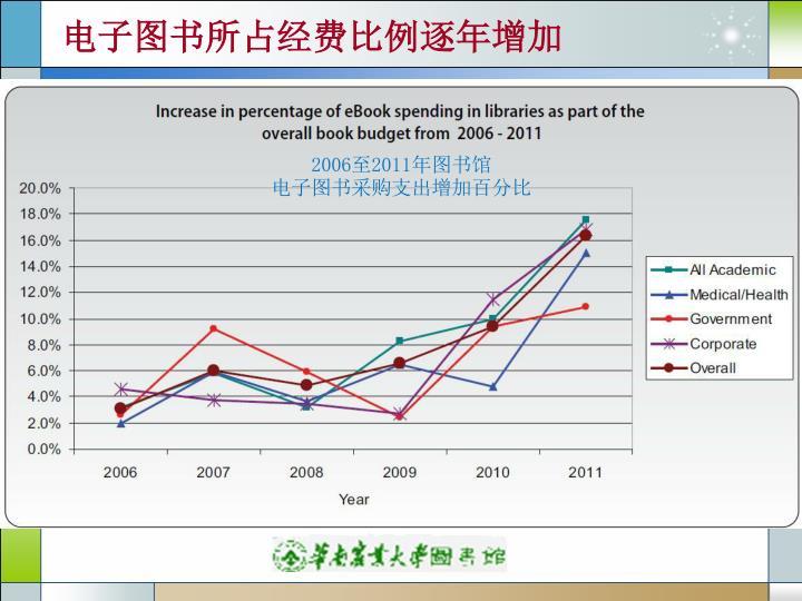 电子图书所占经费比例逐年增加
