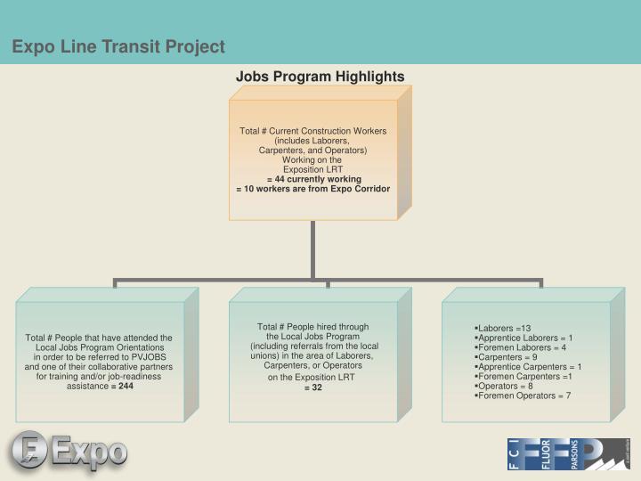 Jobs Program Highlights