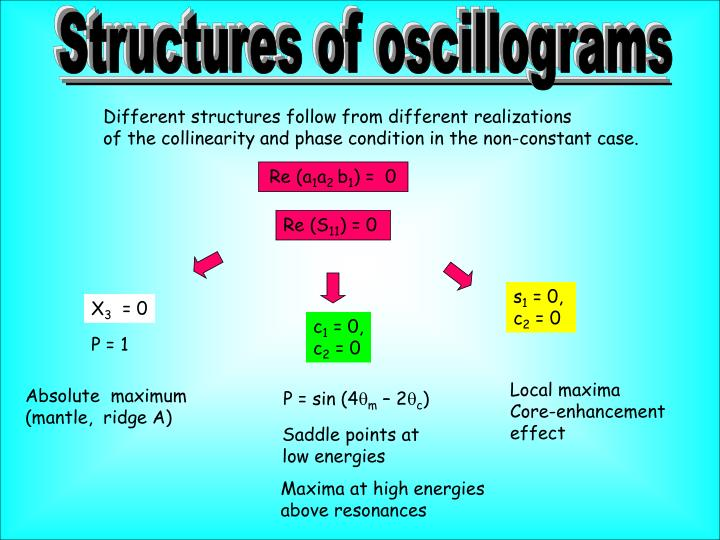 Structures of oscillograms