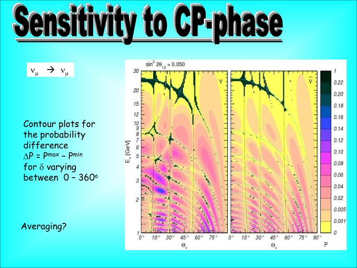 Sensitivity to CP-phase