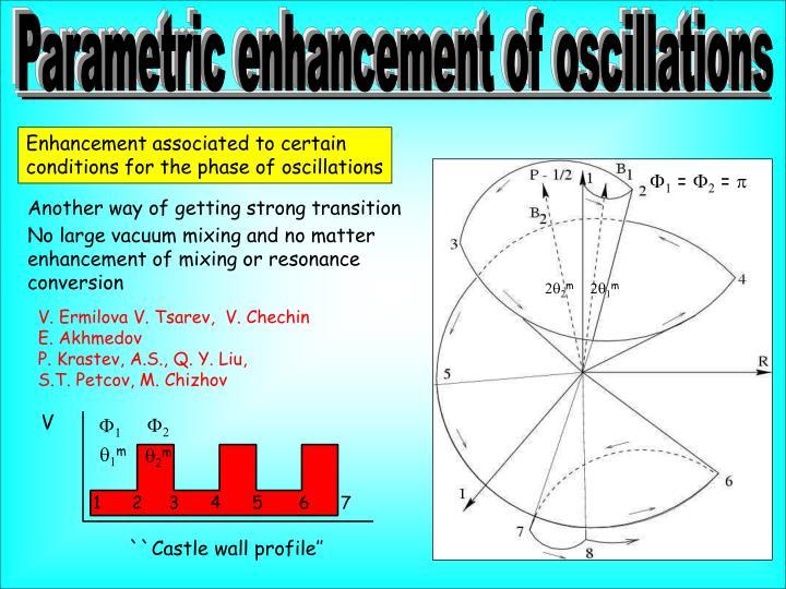 Parametric enhancement of oscillations