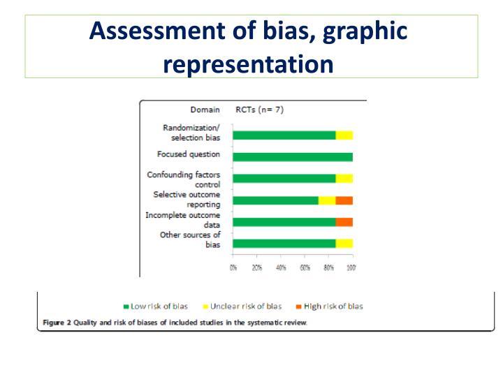 Assessment of bias, graphic representation