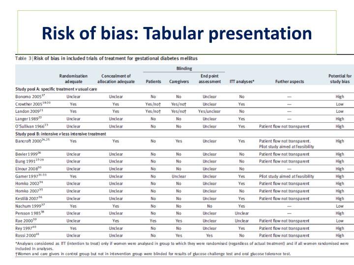Risk of bias: Tabular presentation
