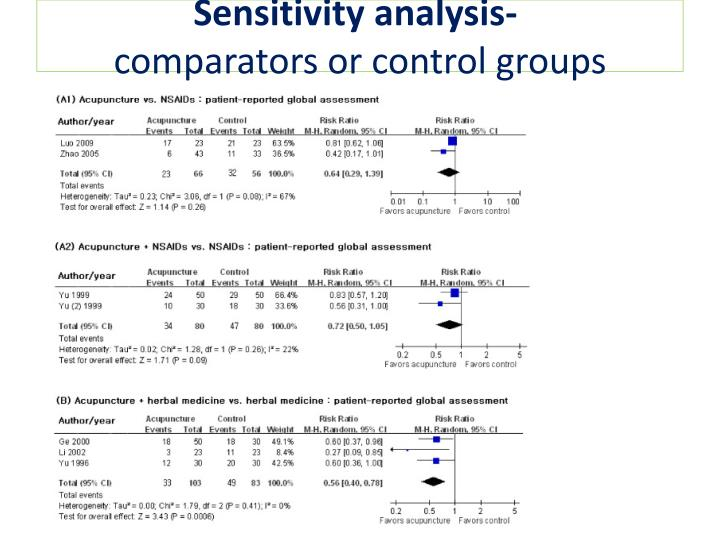 Sensitivity analysis-