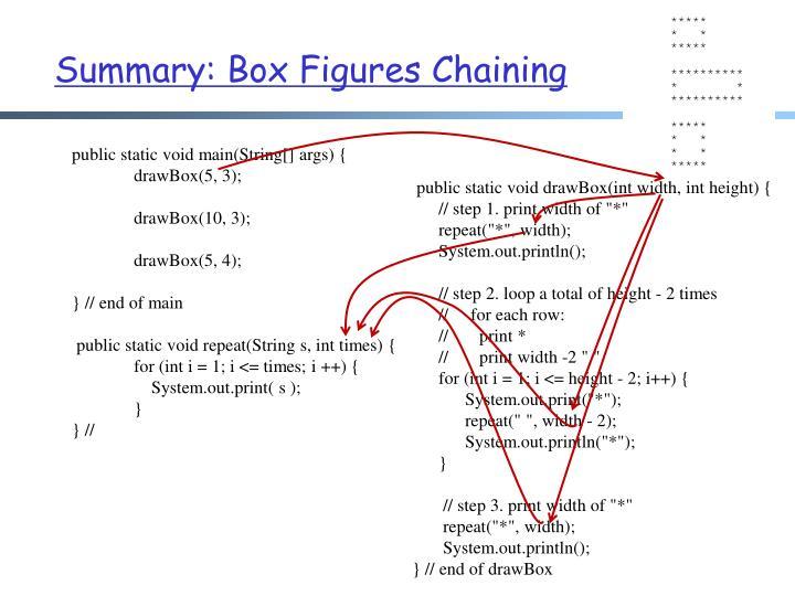 Summary: Box Figures Chaining