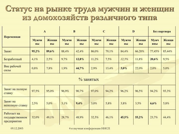 Статус на рынке труда мужчин и женщин из домохозяйств различного типа