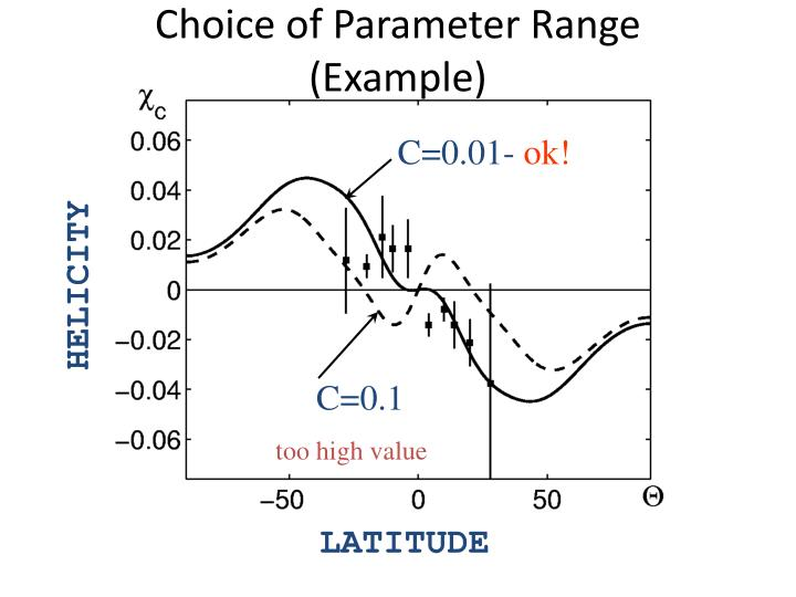 Choice of Parameter Range (Example)