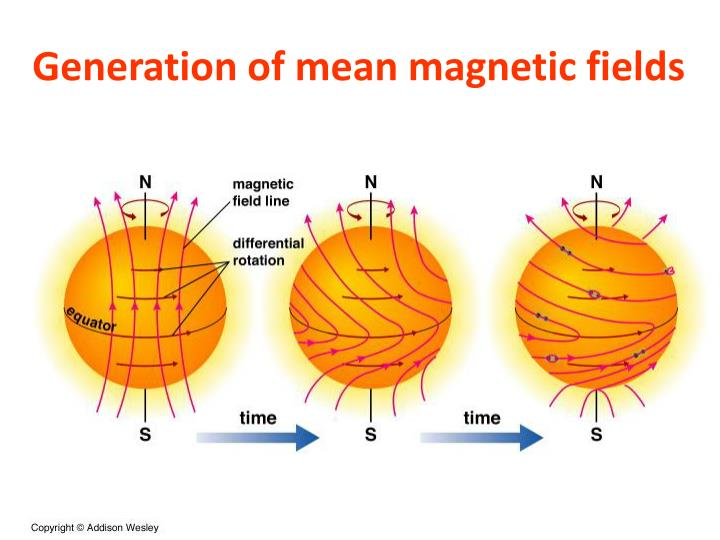 Generation of mean magnetic fields