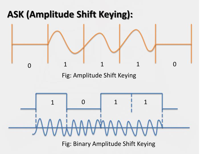 ASK (Amplitude Shift Keying):
