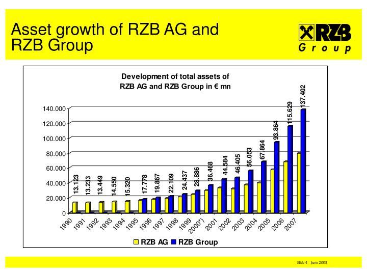 Asset growth of RZB AG and