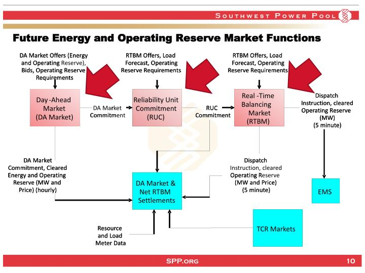 DA Market Offers (Energy